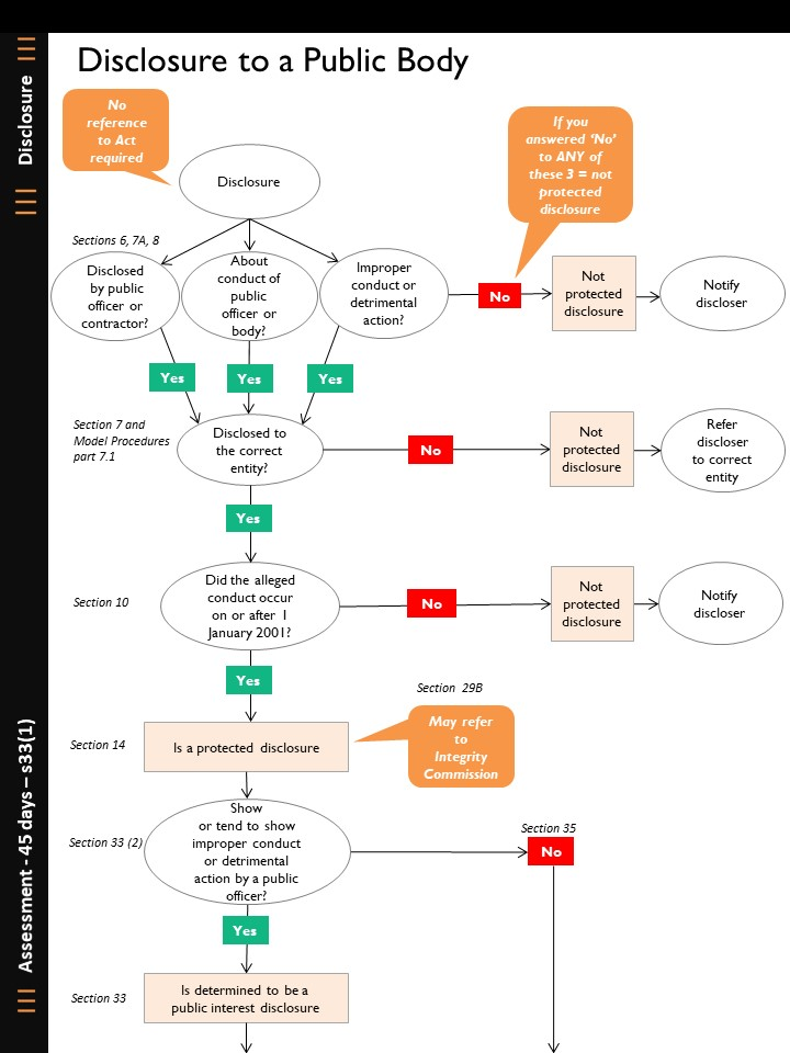 Text description of this flow chart - follow the link below